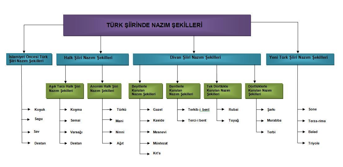 Türk şiiri nazım şekilleri