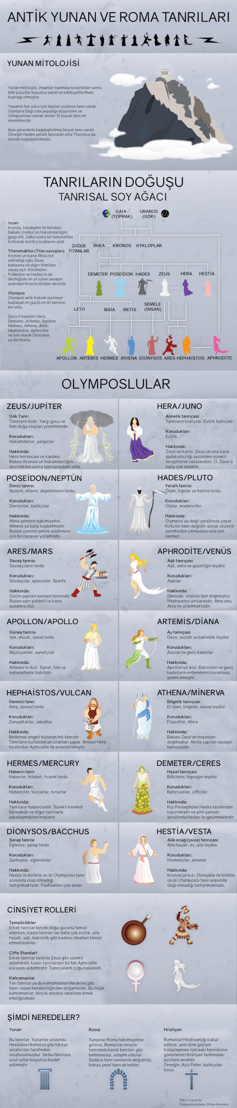 Yunan Mitolojisi Tanrıları İnfografik