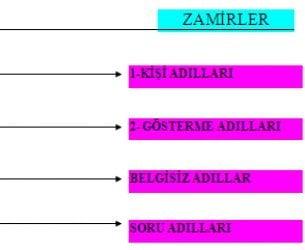 Dönüşlülük Zamiri