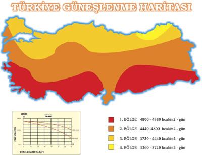 Türkiye güneşlenme haritası