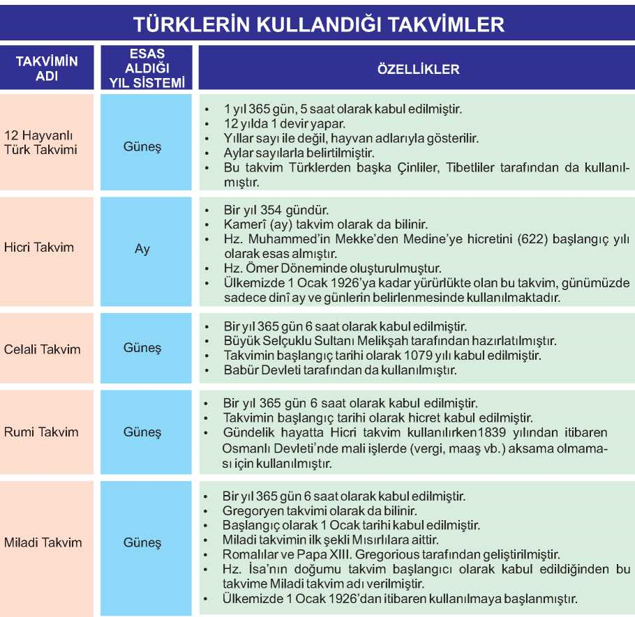 Türklerin Tarih Boyunca Kullandıkları Takvimler Şeması