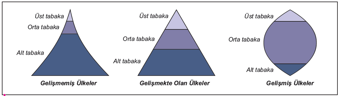 Ülkelerin Gelişmişlik Düzeyine Göre Tabakalaşma Piramitleri