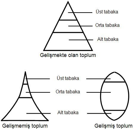 Toplumsal Yapı