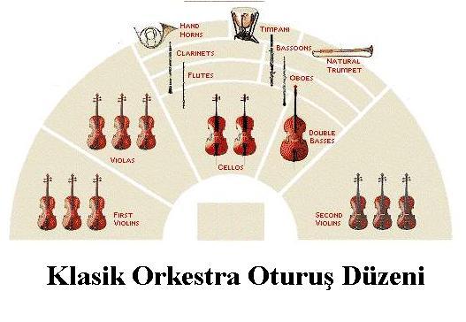 Hlasik orkestra oturuş düzeni