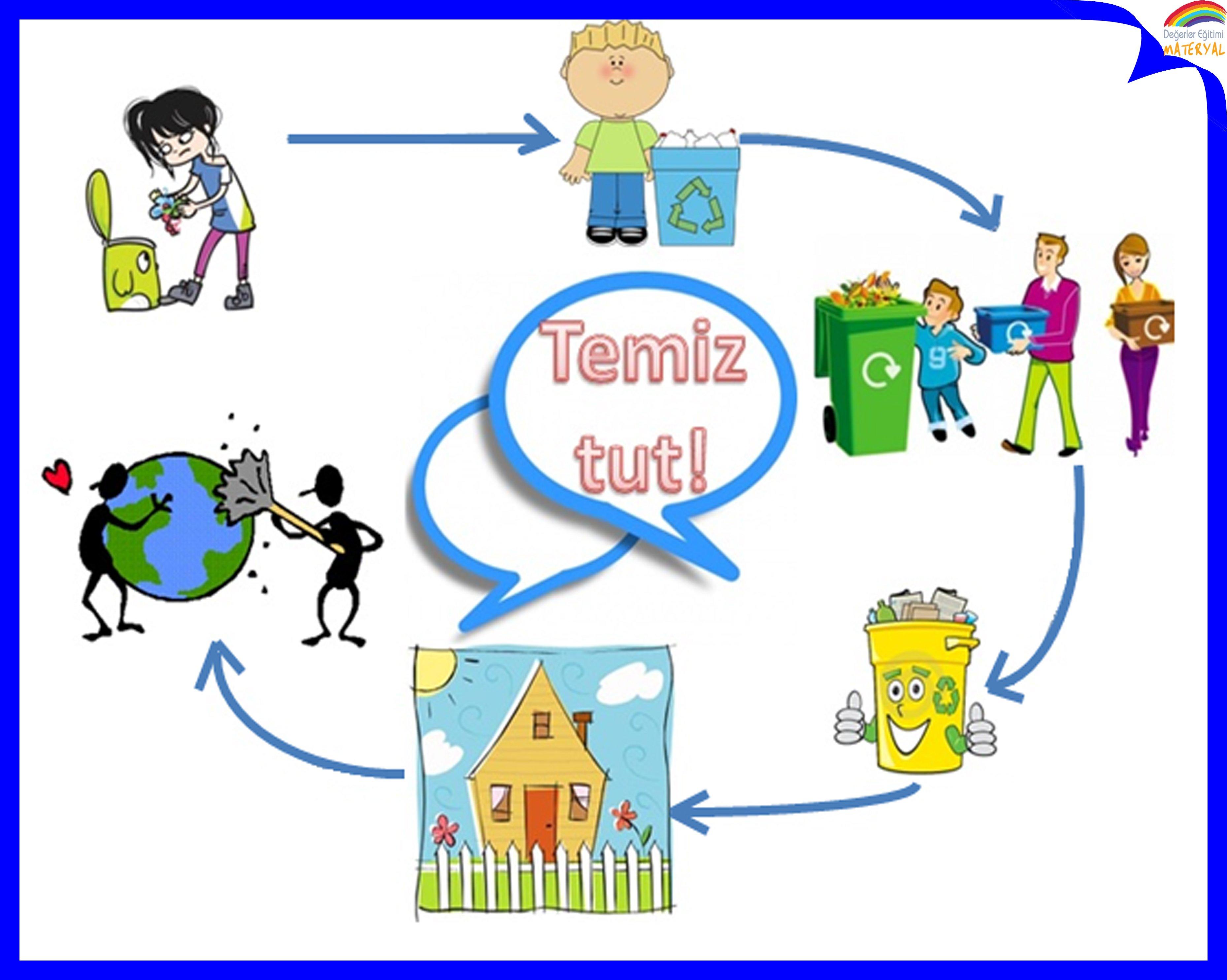Çevreni Temiz Tutma Sorumluluğu Afiş Çalışması