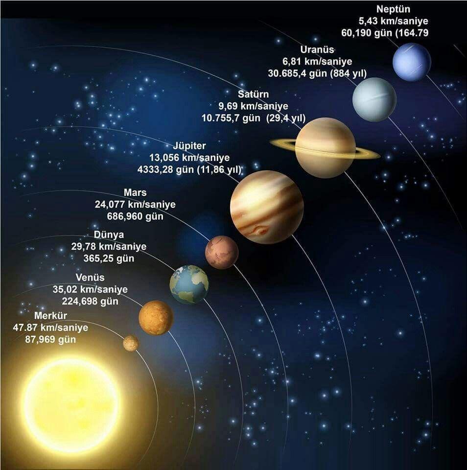 Güneş sistemi modeli mesafe aralığı gezegenlerin birbirine ve güneşe uzaklıkları