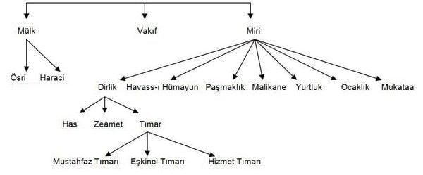 Osmanlıda Toprak Yönetimi Slaytı Ön Kapak
