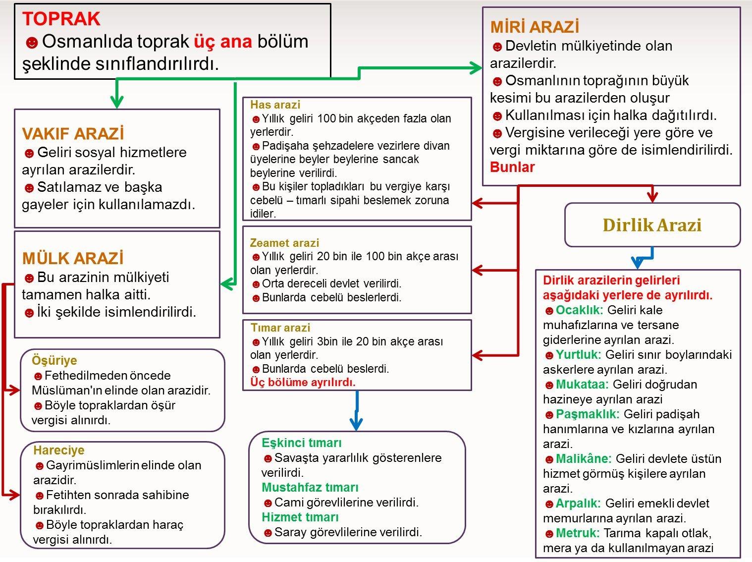 Osmanlıda Toprak Yönetimi Şeması