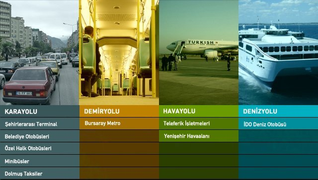 Türkiyede Ulaşım Çeşitleri Nelerdir?
