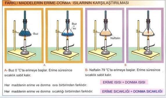 Erime / Donma Isısı