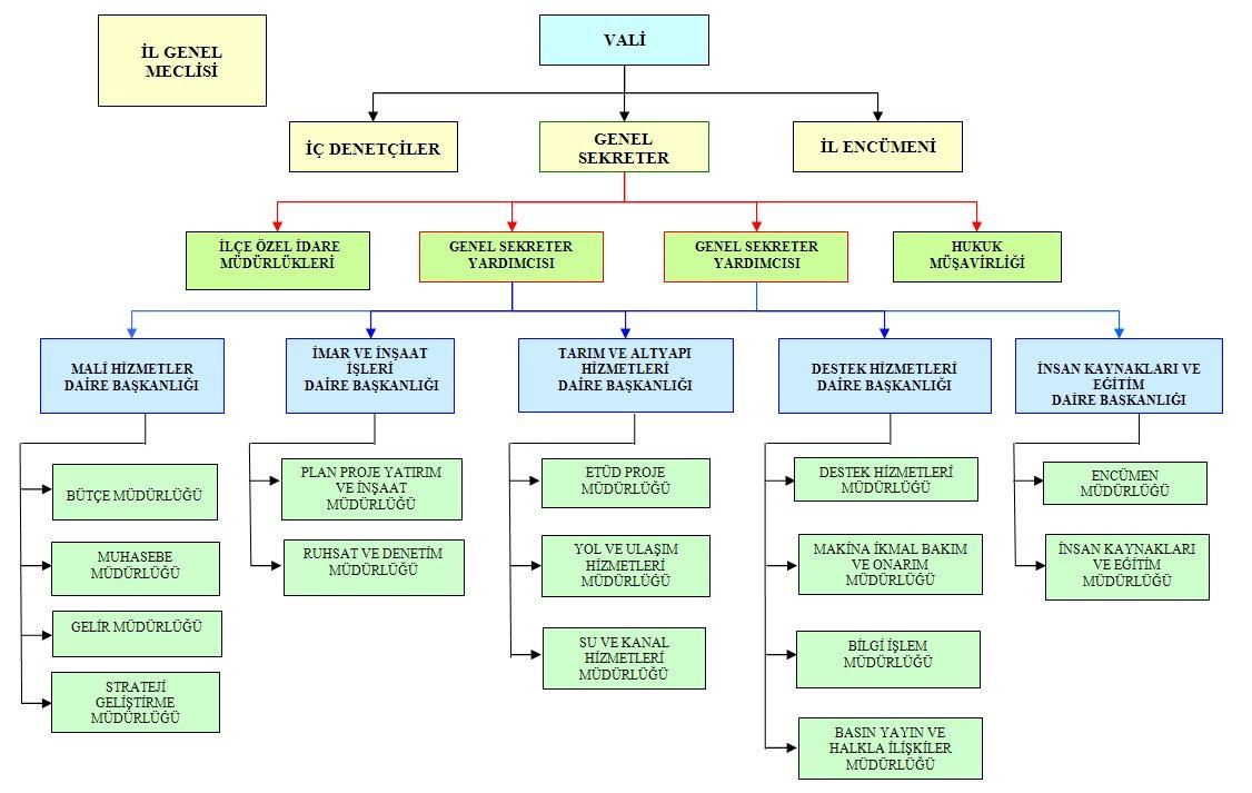 Vali Nedir. İl Teşkilat Şeması