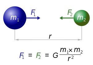 Newtonın evrensel kütleçekimi yasasının mekanizması; bir nokta kütle (m1) diğer bir nokta kütleyi (m2) iki kütlenin çarpımı ile doğru, aralarındaki (r) uzaklığının karesi ile ters orantılı olacak büyüklükteki bir F2 kuvveti ile çeker. Kütlelerden ve bu kütlelerin aralarındaki uzaklıktan bağımsız olarak |F1| ve |F2| kuvvetlerinin büyüklükleri her zaman birbirine eşittir. G kütleçekim sabitidir.