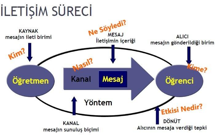 İletişimin unsurları şeması