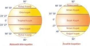 Matematik İklim Kuşakları ve Sıcaklık Kuşakları Arasındaki Fark