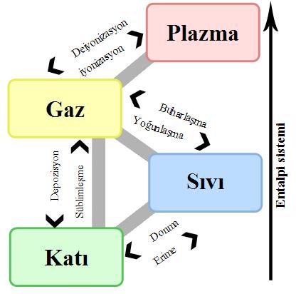 Plazma , maddenin 4. hali olarak kabul edilmektedir.Plazma halindeki maddeler, gazlarla elektrik yüklü taneciklerin karışımından oluşmaktadır.  Yıldızlardaki maddelerin plazma halinde olduğu varsayılmaktadır