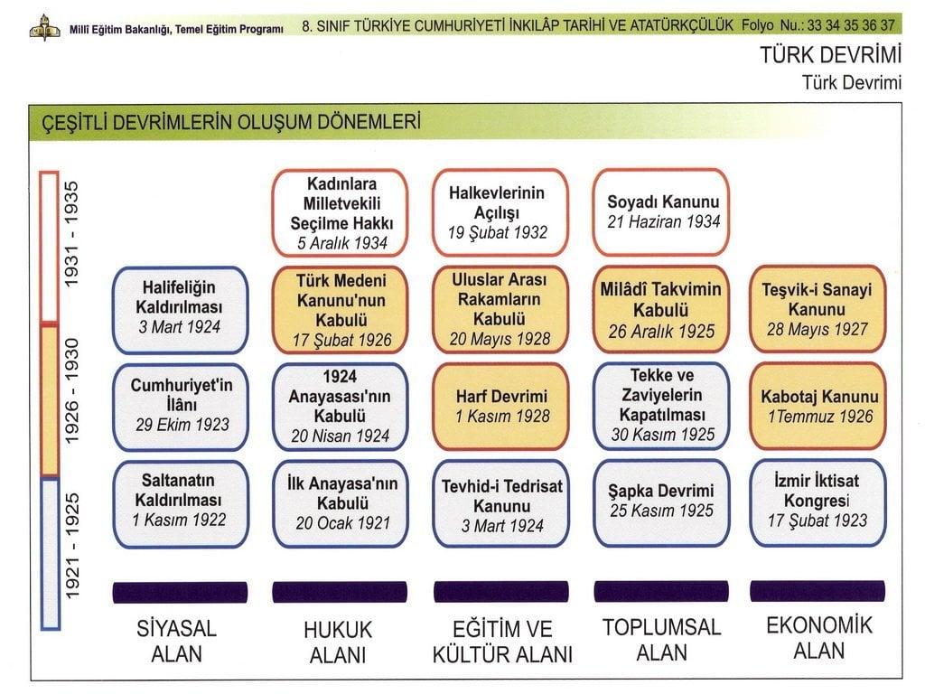 Atatürk İnkılapları Kronolojisi