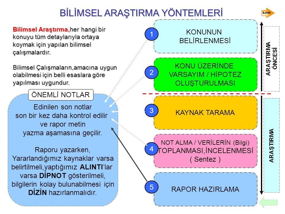 Bilimsel araştırma yöntemleri şeması