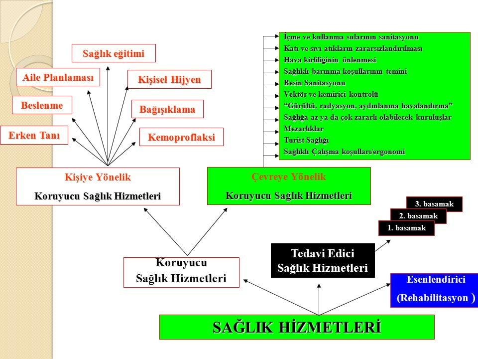 Kişiye yönelik koruyucu sağlık hizmetleri şeması