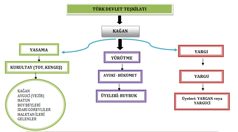 İlk Türk Devletlerinde Kağanın Görevleri Nelerdir