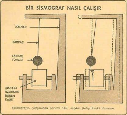 Sismograf Nedir