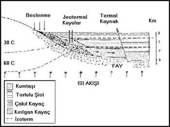 Jeotermal Gradyan Nedir