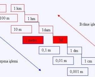 Dam Nedir (Uzunluk Ölçü Birimi) Dekametre