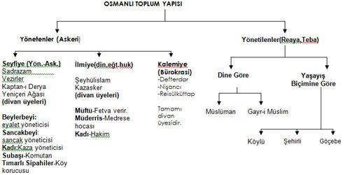 Osmanlıda Halk Hangi Sınıflara Ayrılmıştır