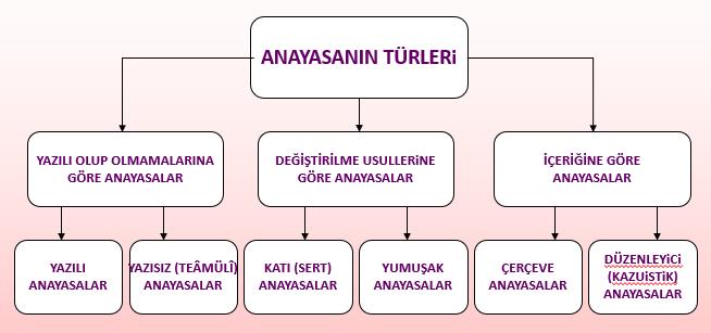 anayasa türleri şeması